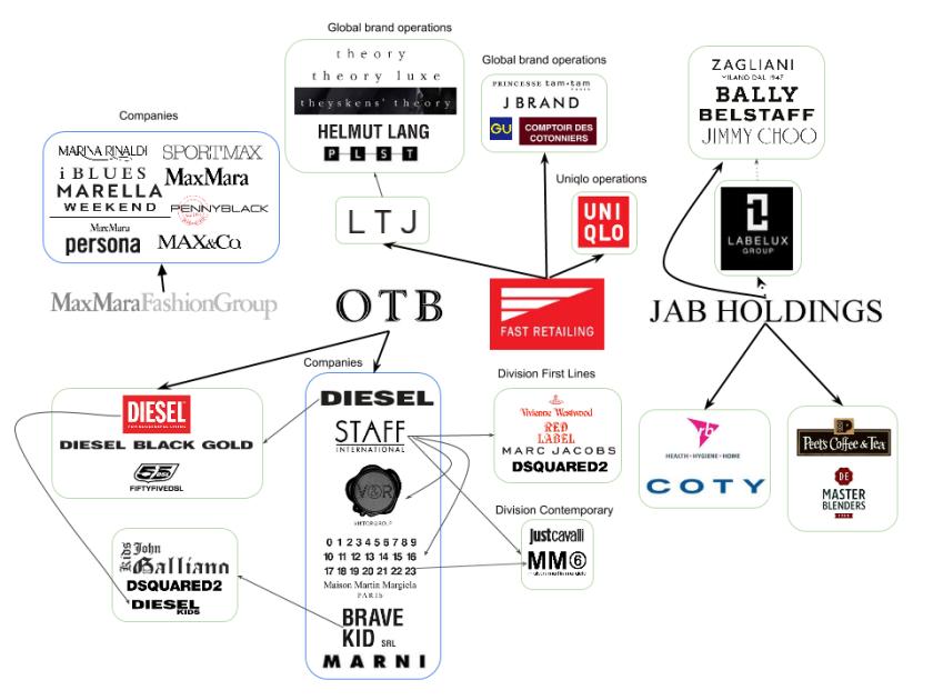 Brands map, pt.2