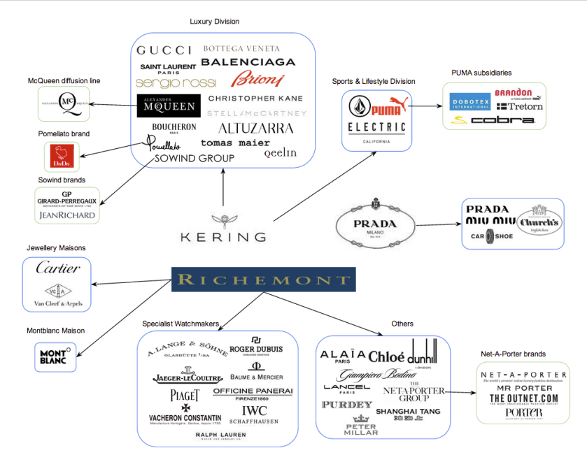 brands_map_luxury_pt1