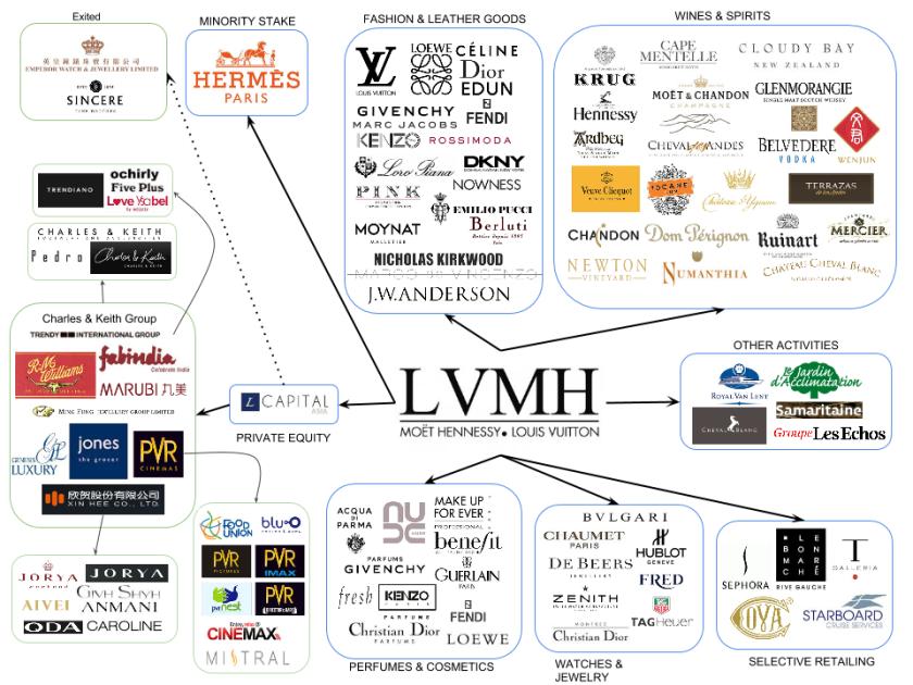 brands_map_lvmh